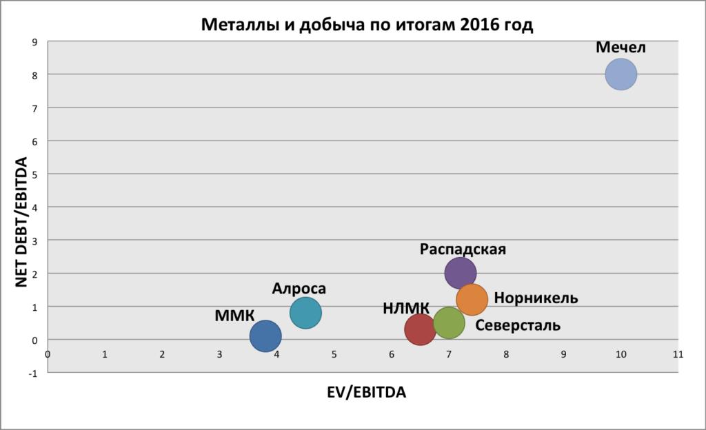 Ev/Ebitda Net Debt/Ebitda