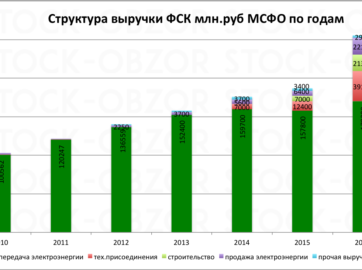 структура выручки фск за 2016