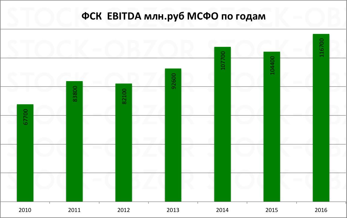 ФСК Ebitda за 2016 год