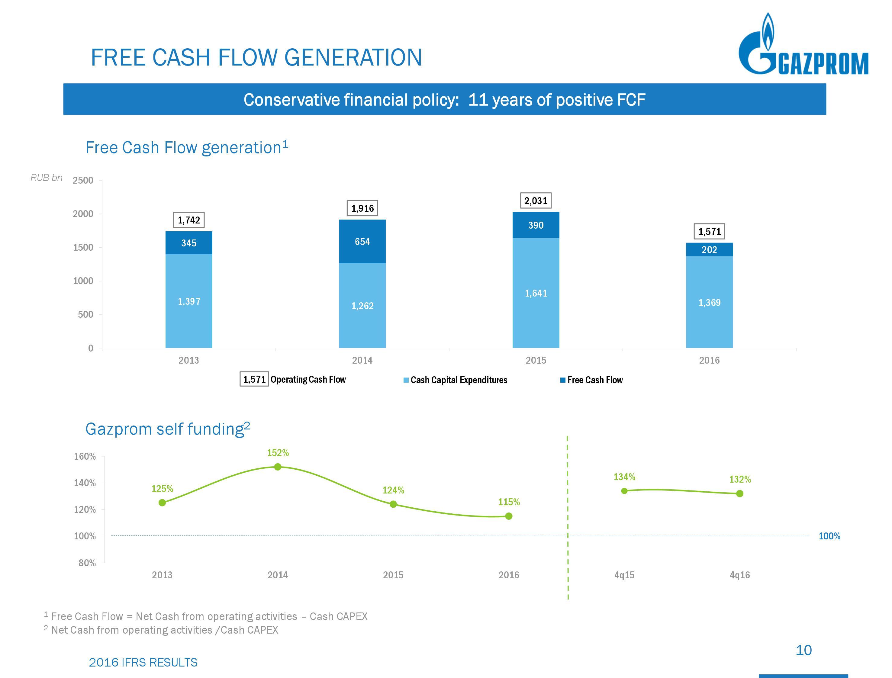Газпром свободный денежный поток 2016
