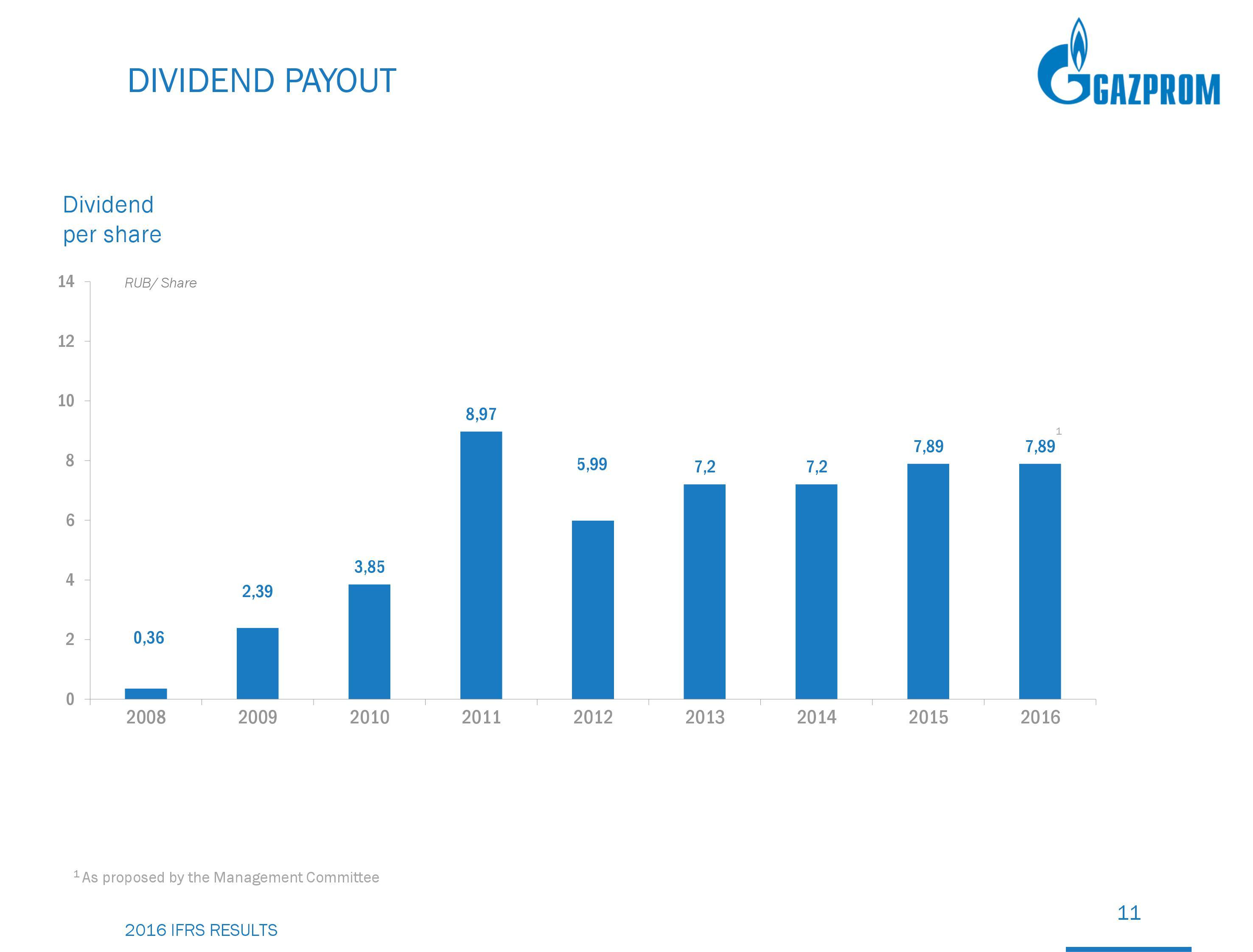 Газпром дивиденды за 2016 год