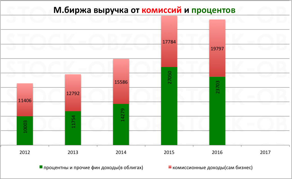 Московская биржа структура выручки за 2016 год