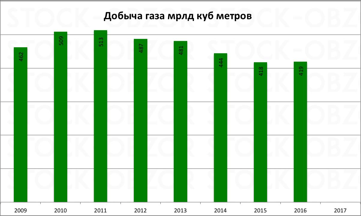 Газпром добыча газа 2016