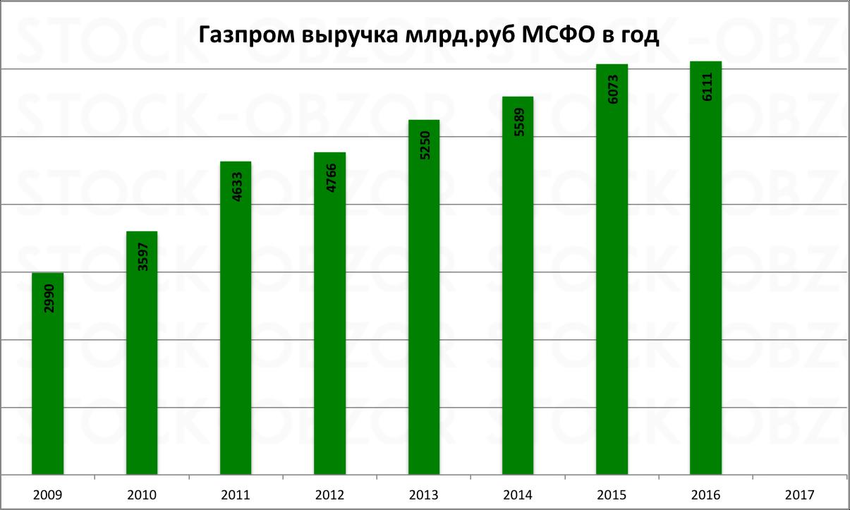 Газпром выручка 2016