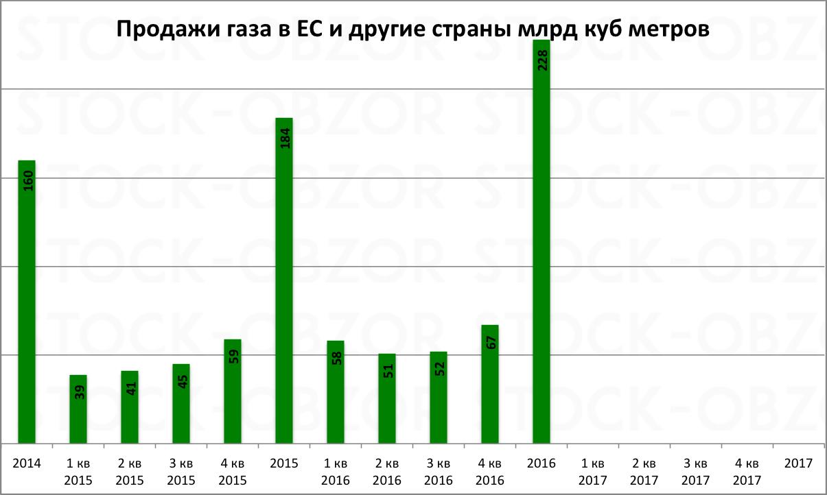 Газпром объем продажи газа в ЕС 2016