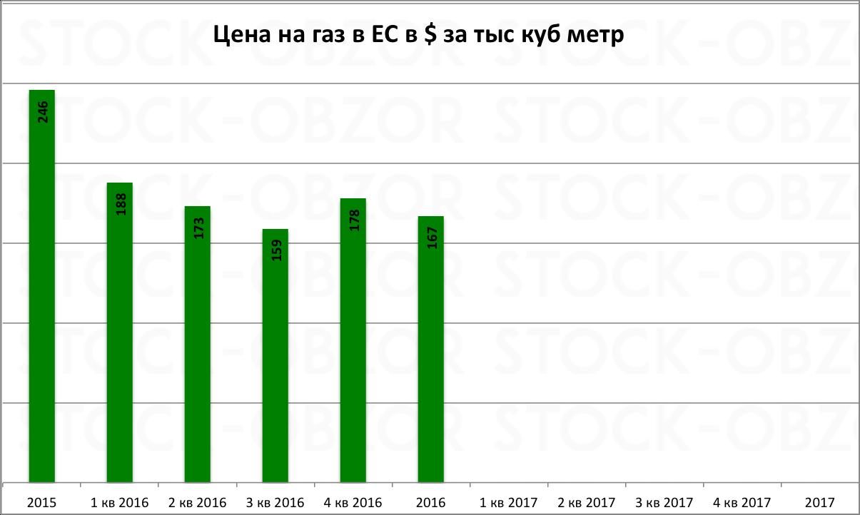 Газпром цена на газ в ЕС 2016