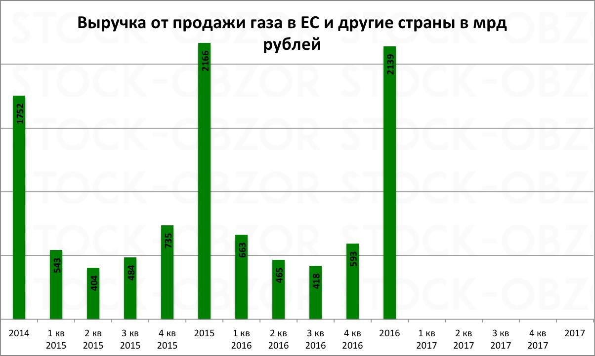 Газпром выручка от продажи газа в ЕС в 2016 году