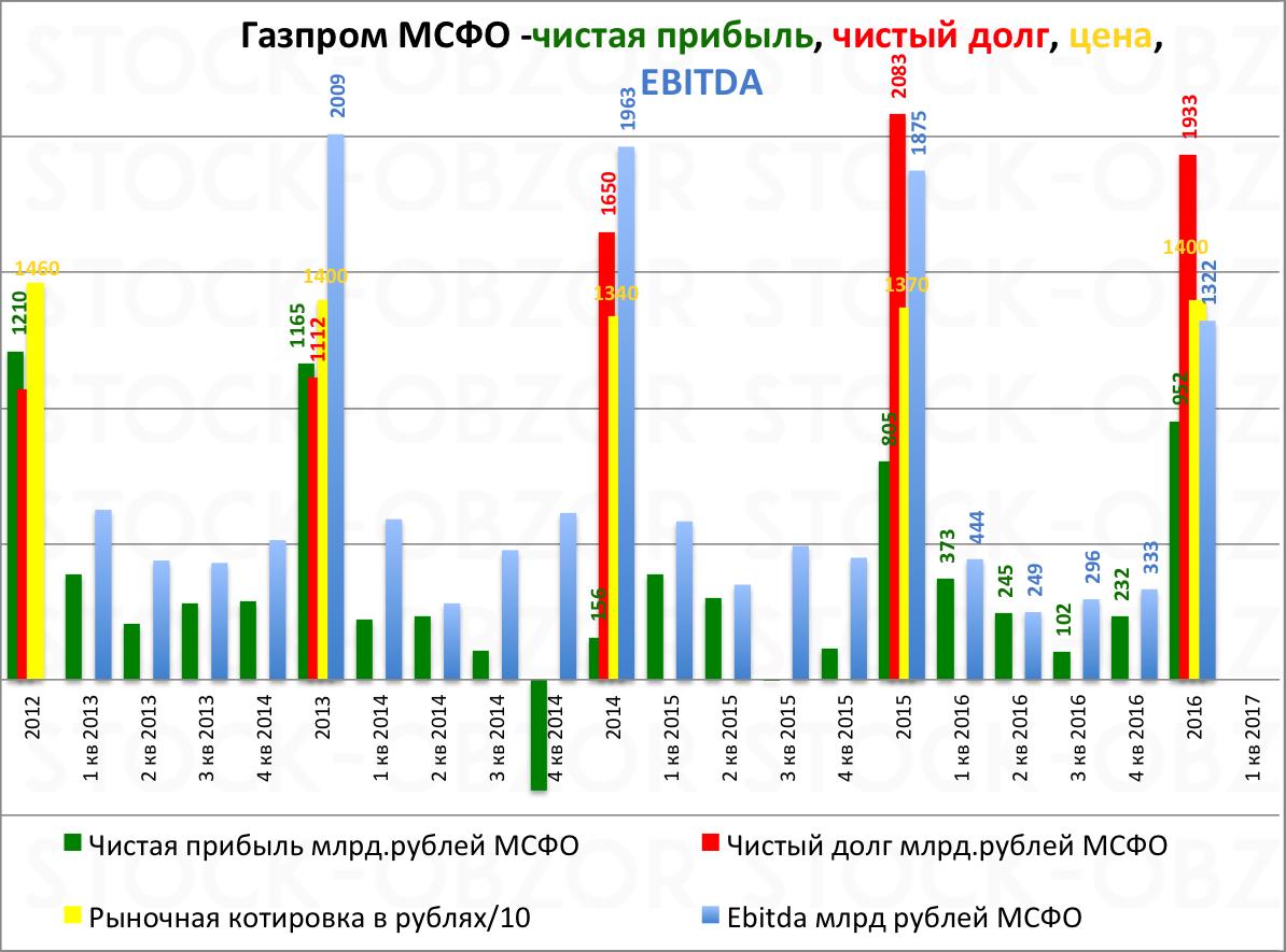 Газпром прибыль долг ebitda в 2016 году