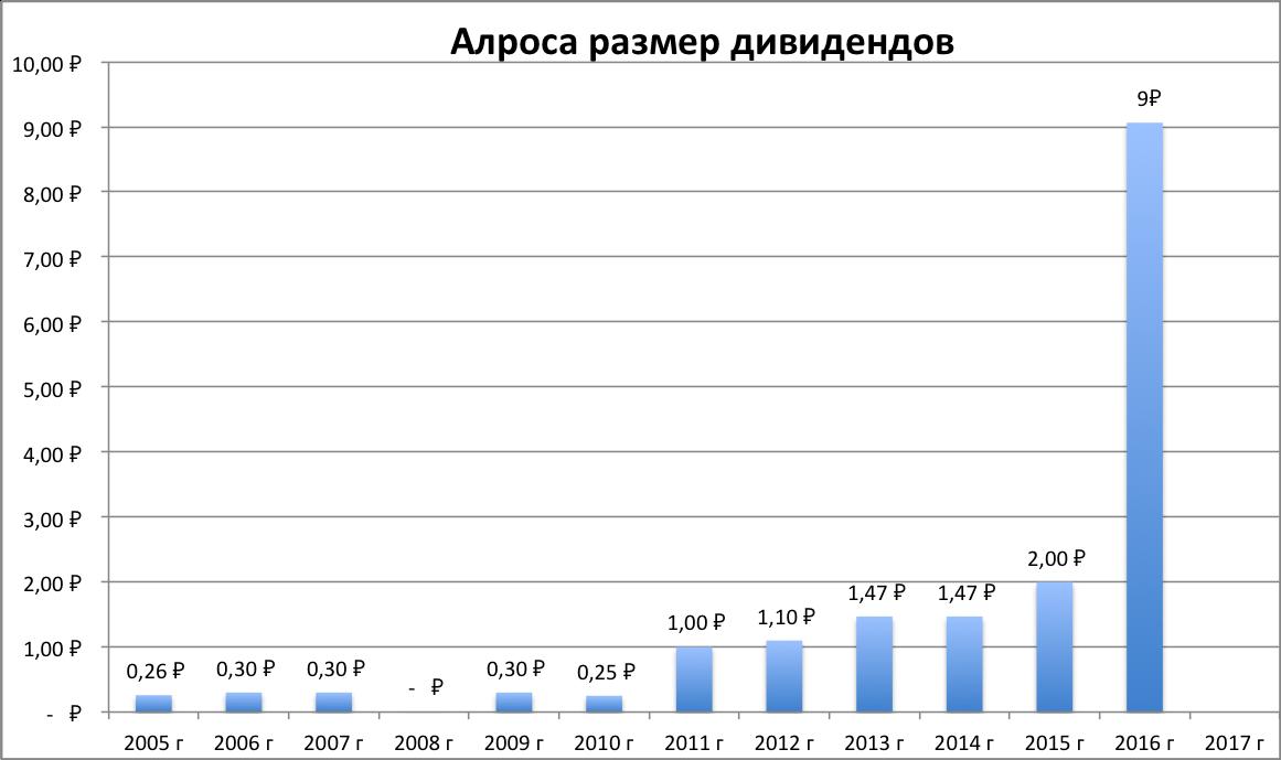Алроса дивиденды за 2016