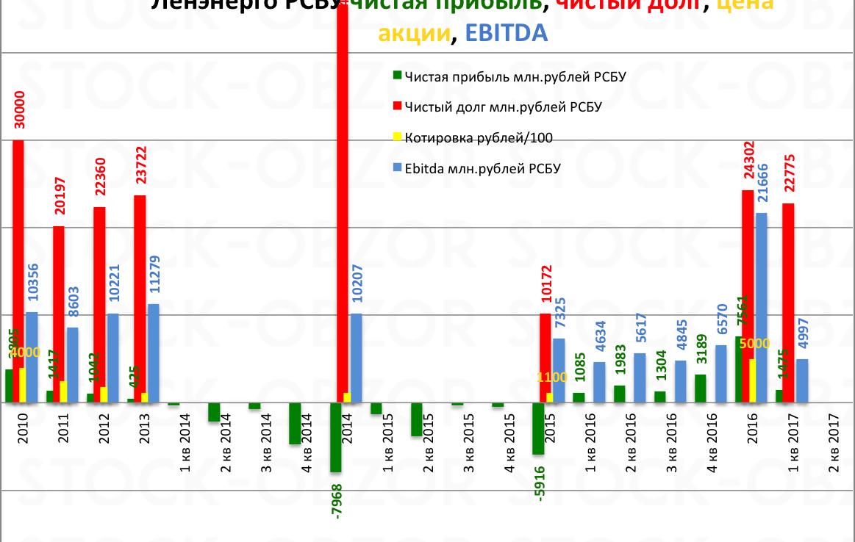 ленэнерго чистая прибыль 1 кв 2017