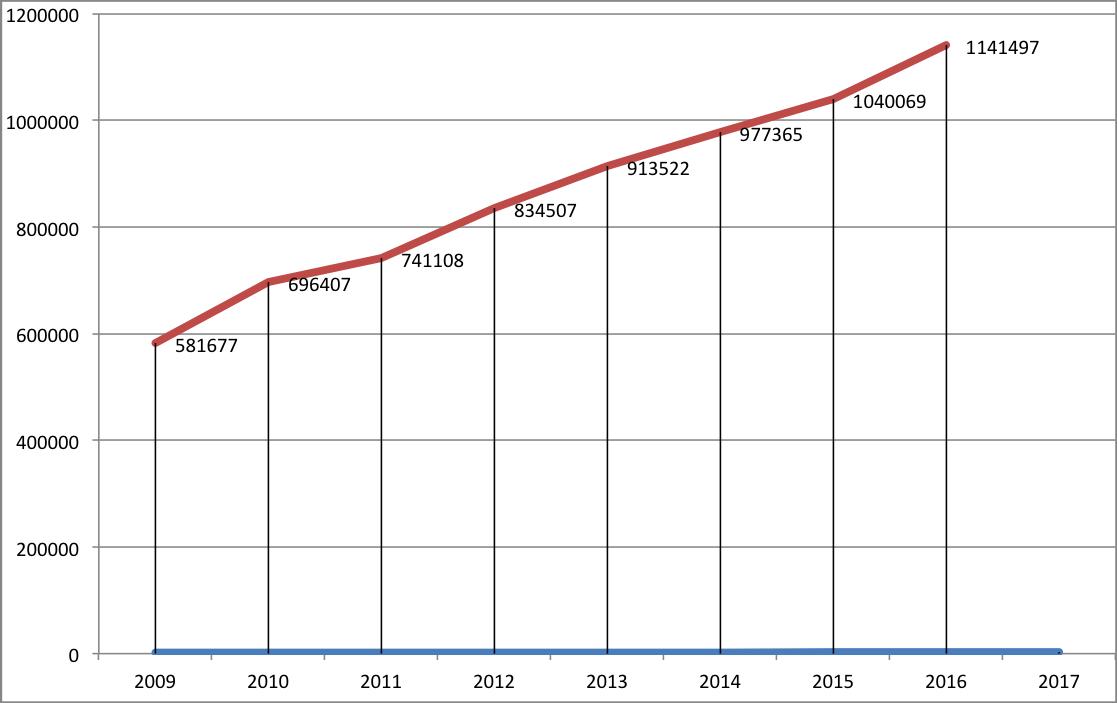 Московская биржа число уникальных клиеентов 2016