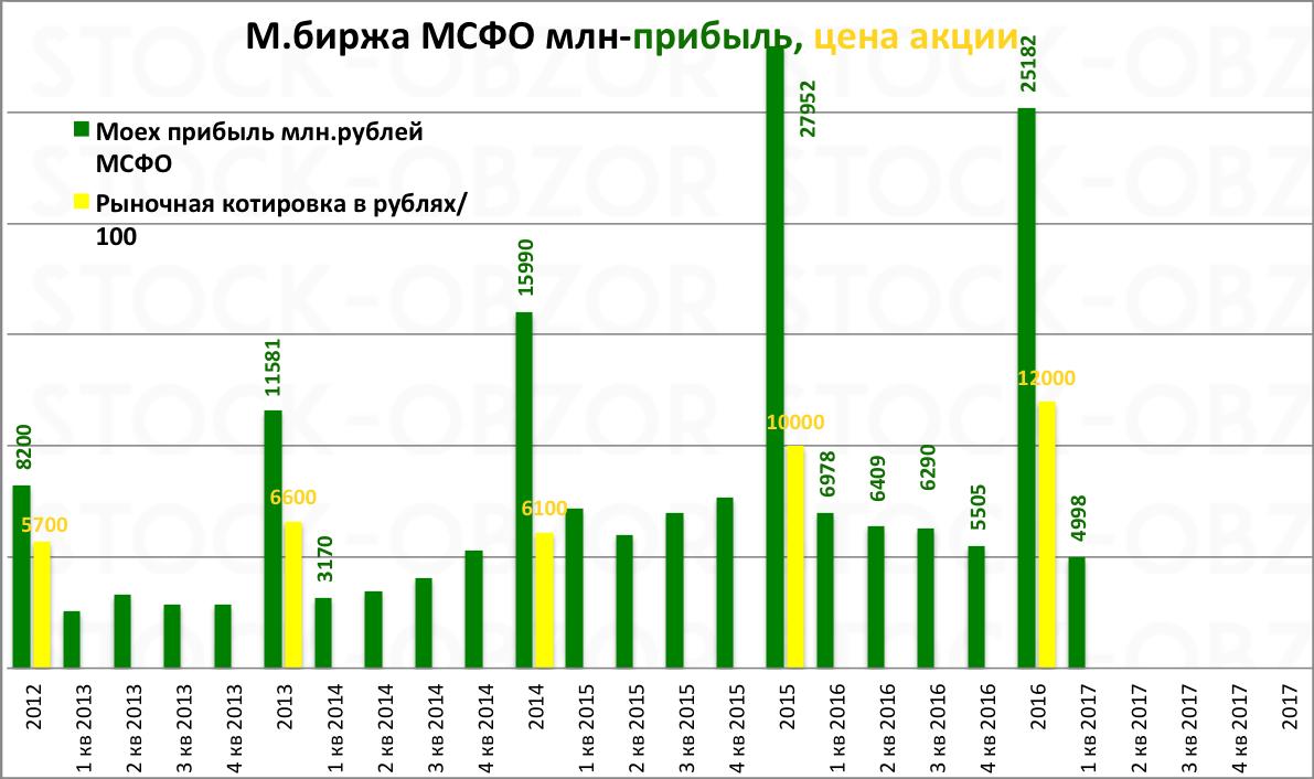 Московская биржа отчет мсфо за 1 квартал 2017 года