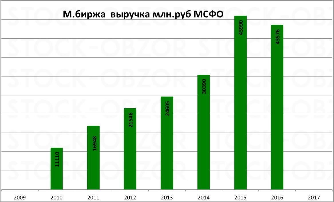Московская биржа МСФО выручка за 2016