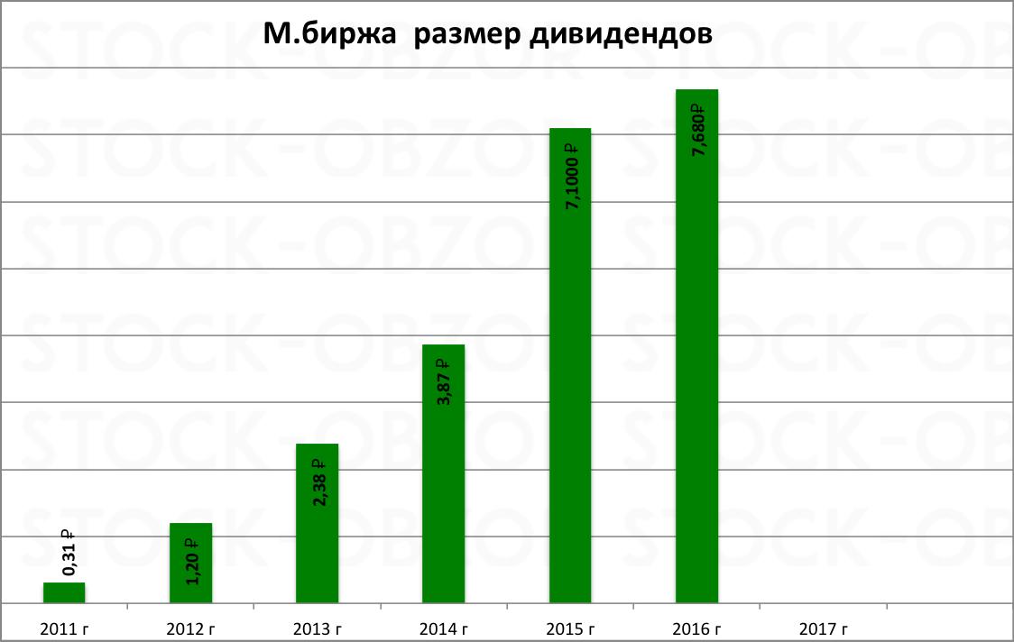 Московская биржа дивиденды за 2016 год