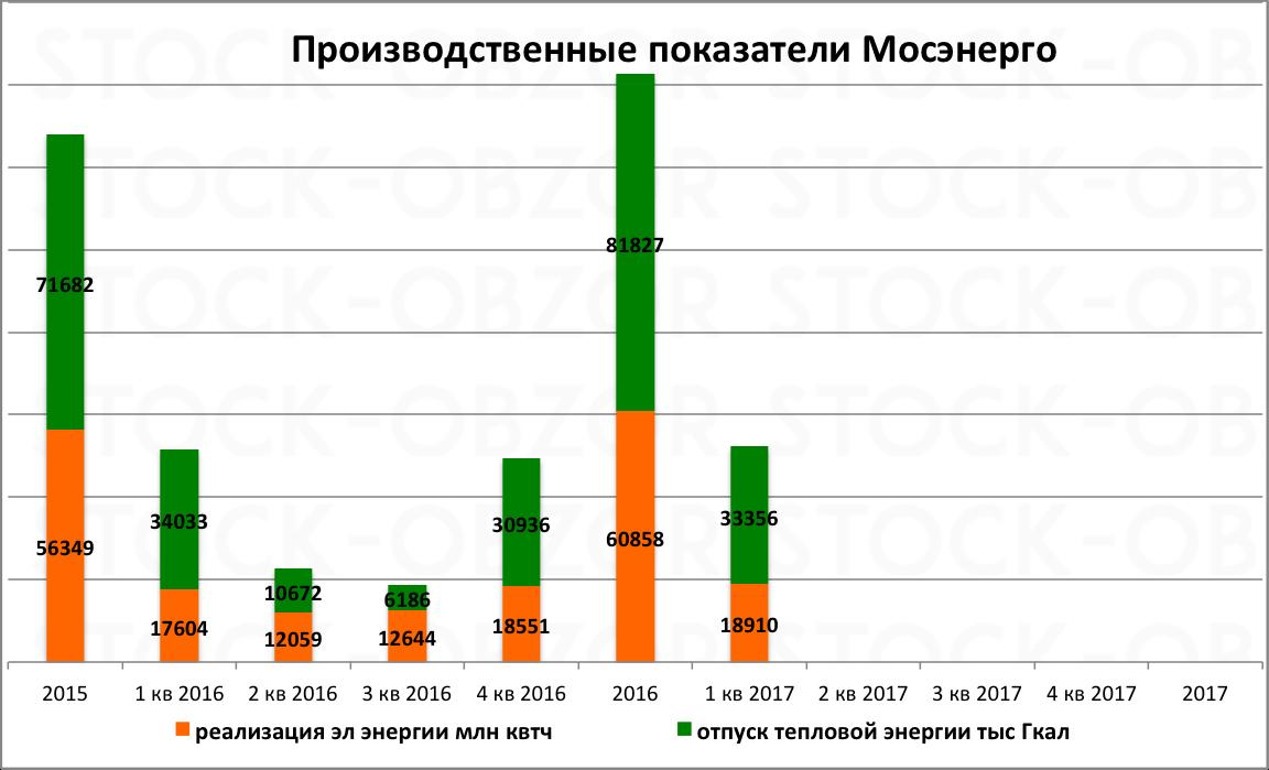 Мосэнерго выработка электроэнергии 1 кв 2017