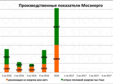 производственные показатели Мосэнерго 2016