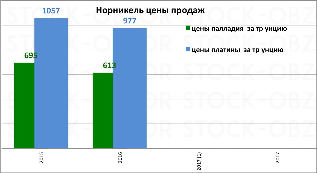Норникель цена продаж палладий платина за 2016