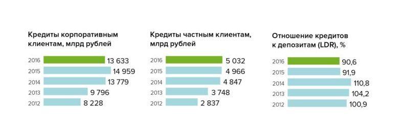 Сбербанк кредитный портфель 2016