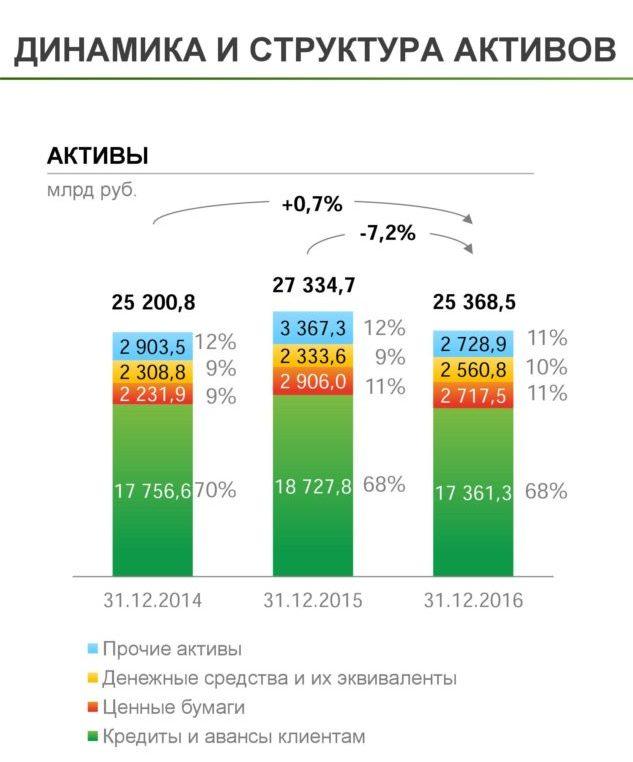 Структура активов Сбербанка 2016