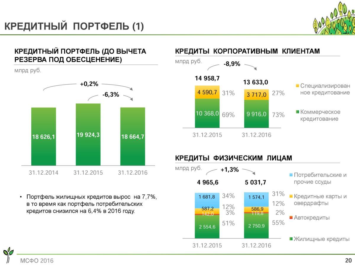 Сбербанк кредитный портфель 2016 структура
