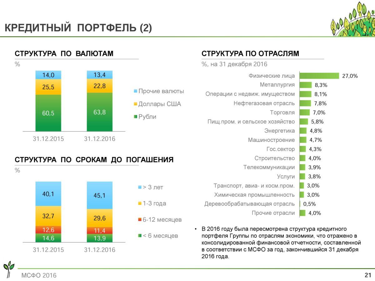 Сбербанк кредитный портфель рубли доллар