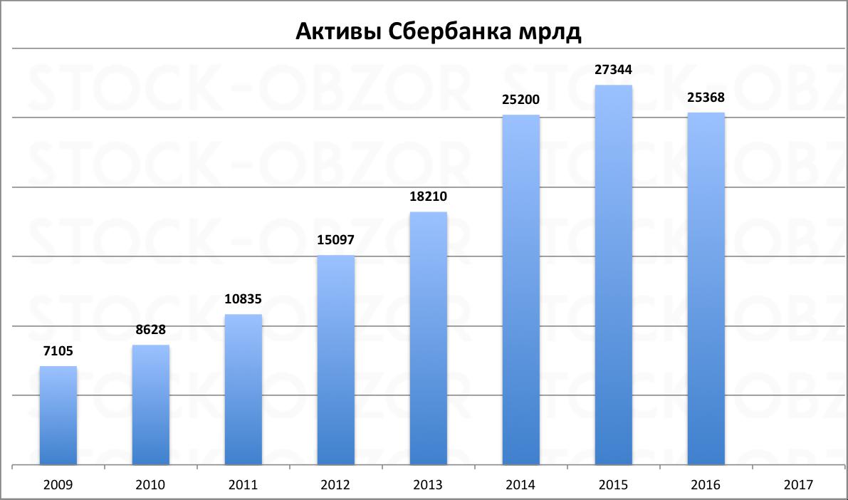 Активы сбербанка по годам 2016