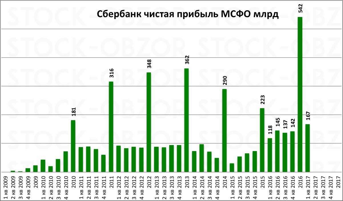 Сбербанк чистая прибыль 2016 МСФО