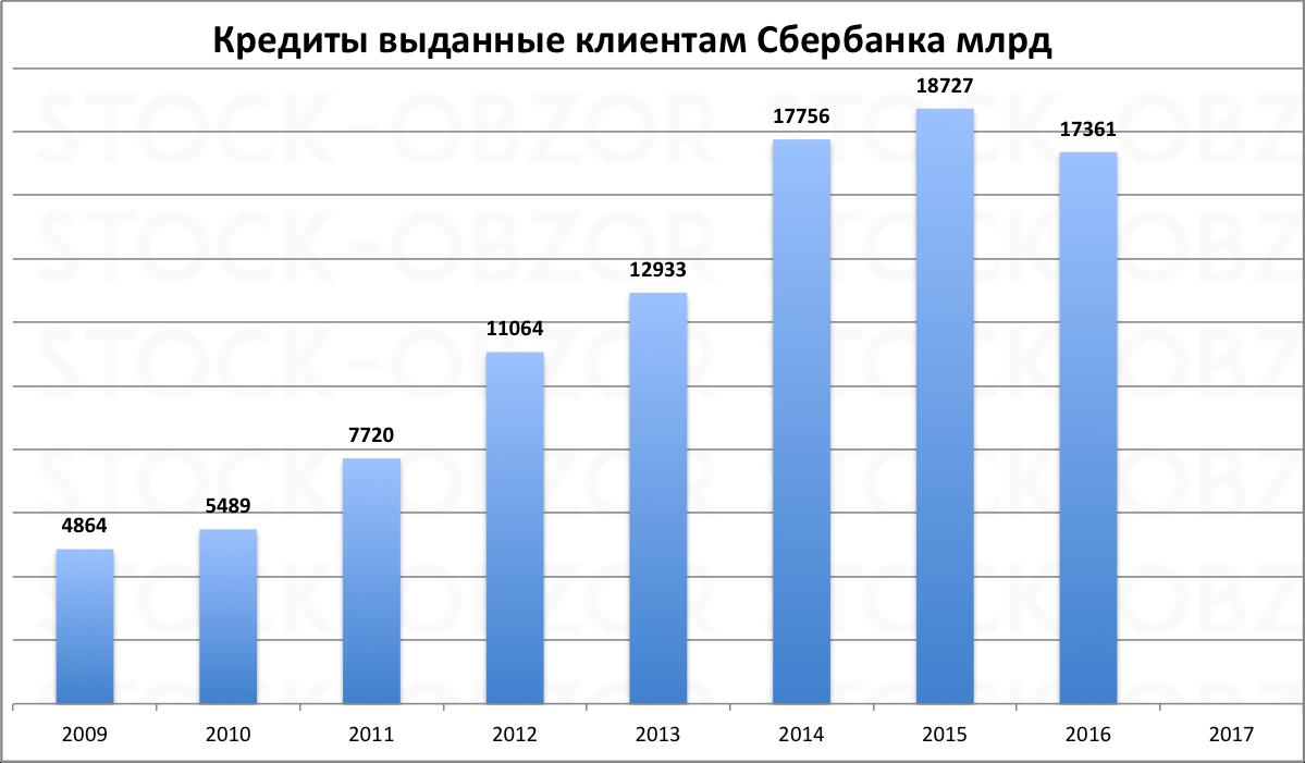 Кредиты Сбербанка по годам