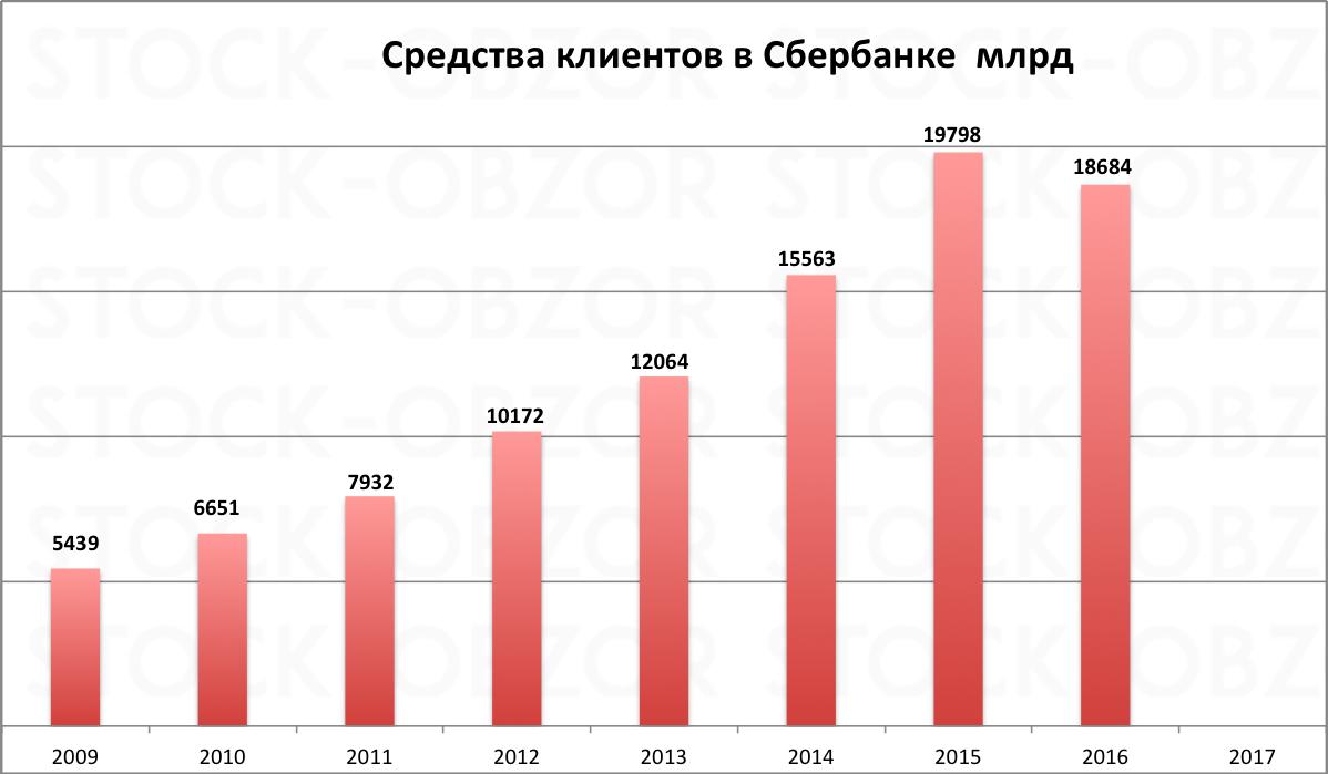 Депозиты в сбербанке 2016 по годам объем
