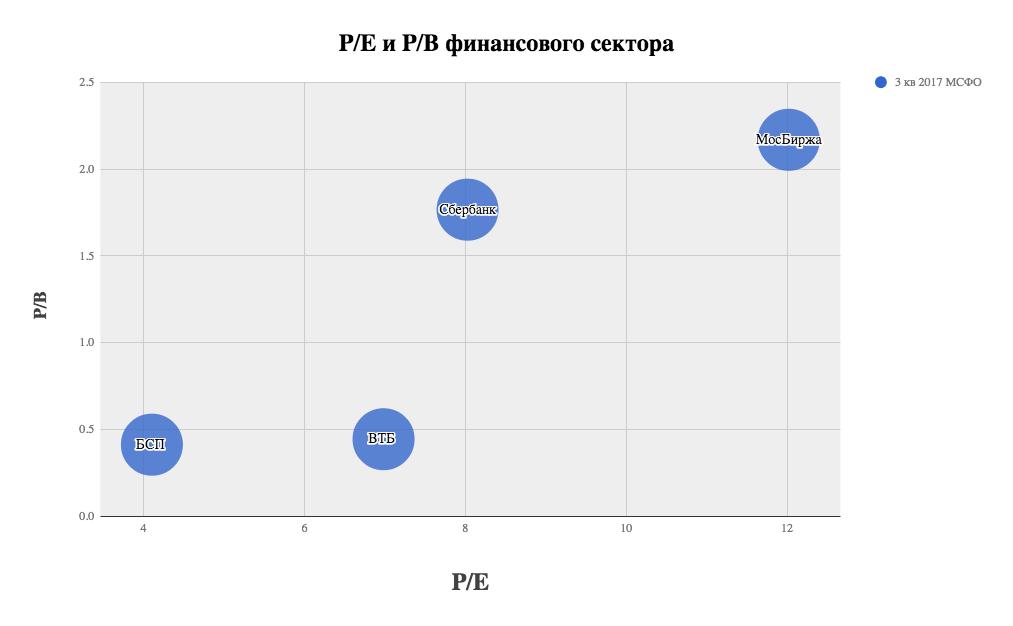 P/e банки февраль 2018