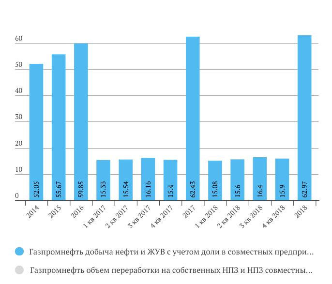 Газпром нефть добыча нефти