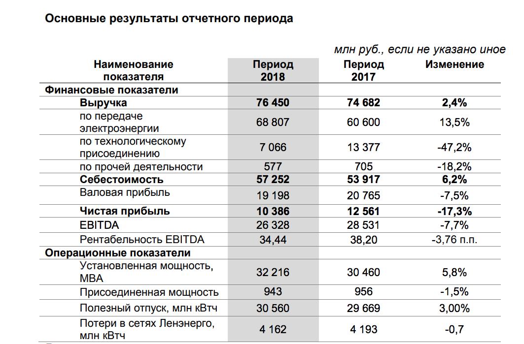 Ленэнерго отчет за 2018 РСБУ