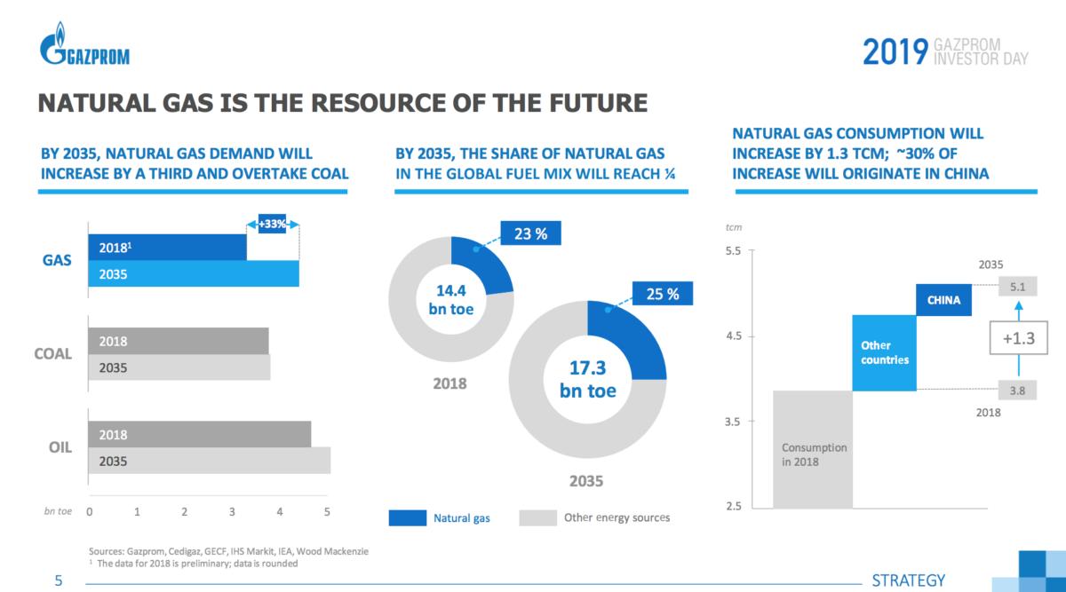 Доля природного газа в мировом потреблении топлива
