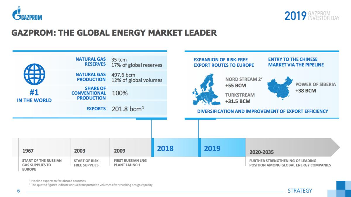 Газпром располагает 17% мировых резервов газа