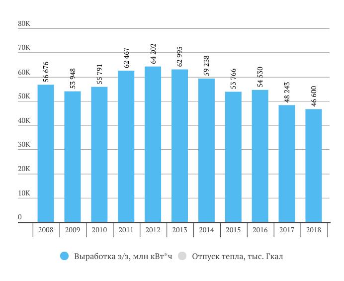 Юнипро выработка электроэнергии 2018