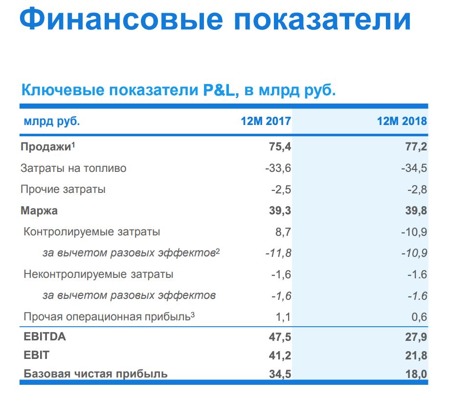 Юнипро отчет за 2018 МСФО