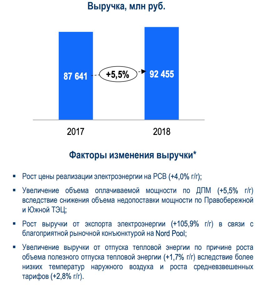 выручка ТГК-1 2018