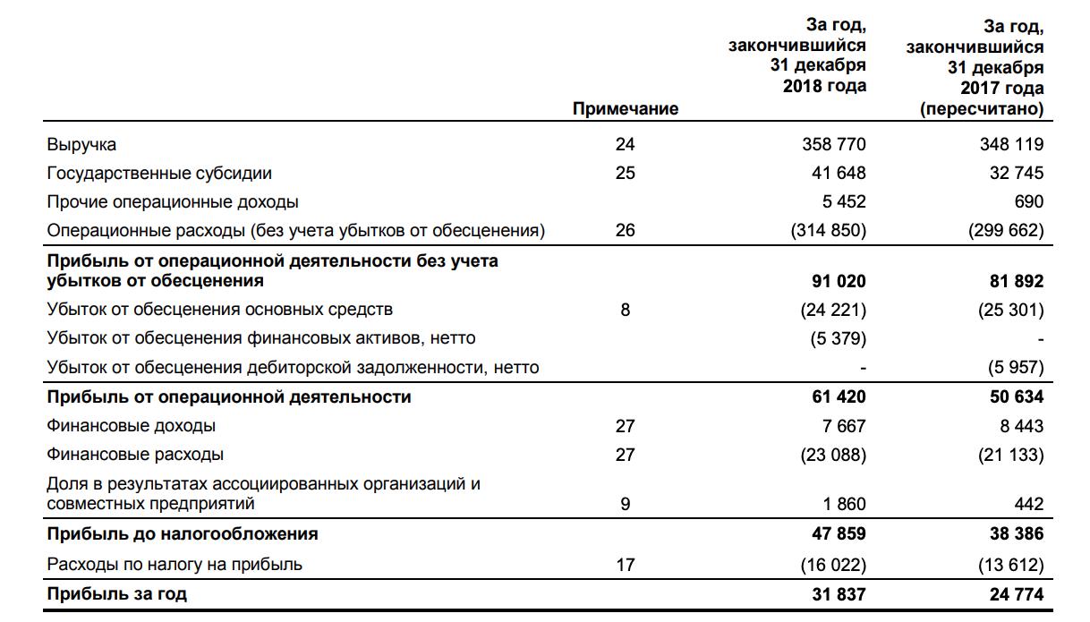 Русгидро отчет за 4-й квартал 2018 МСФО