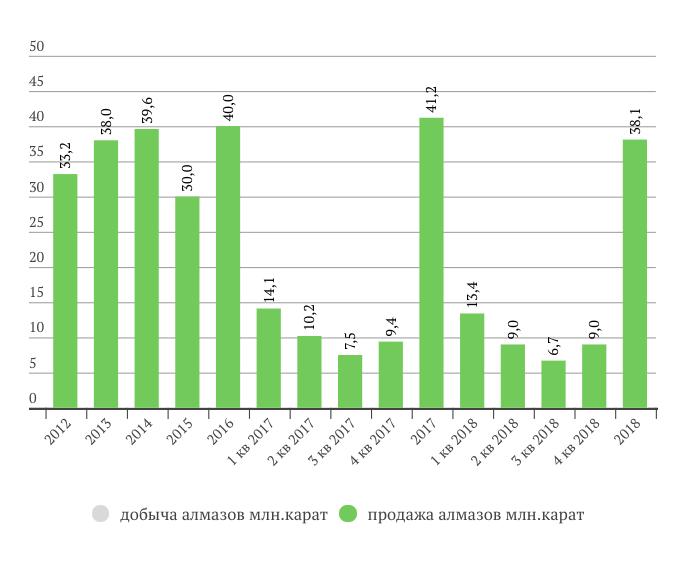 Алроса продажи алмазов 2018