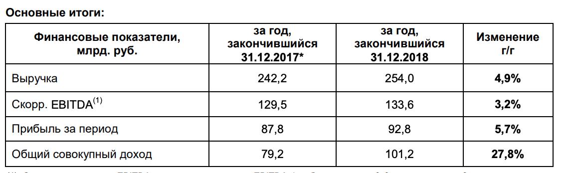 ФСК отчет за 4-й квартал 2018 МСФО
