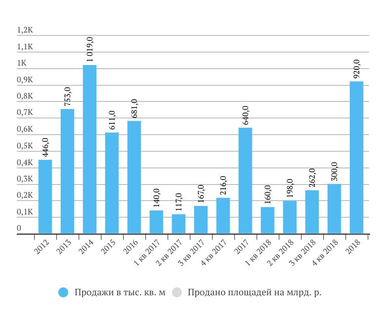 ЛСР продажи в 2018 году