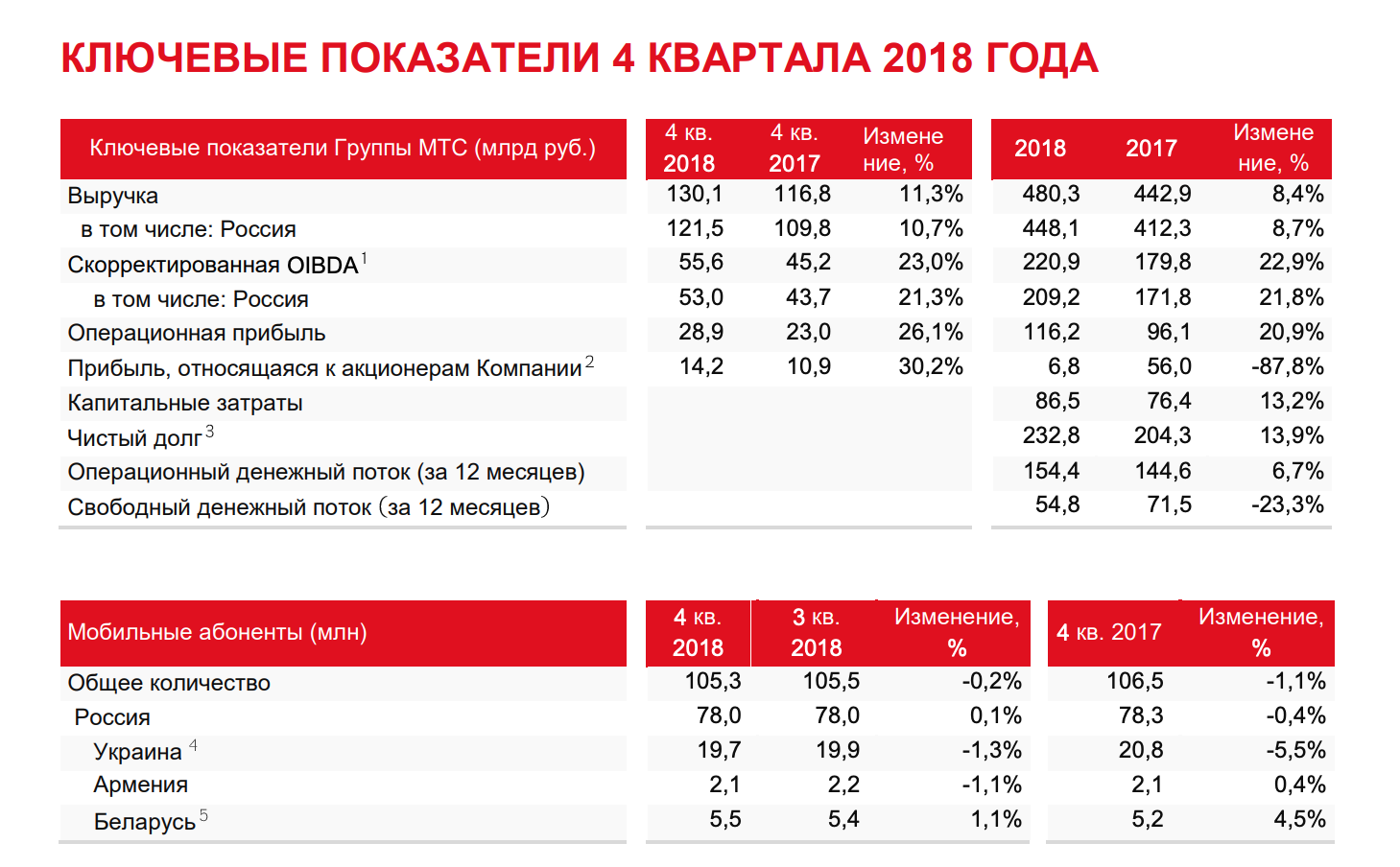 МТС отчет за 4-й квартал 2018 МСФО