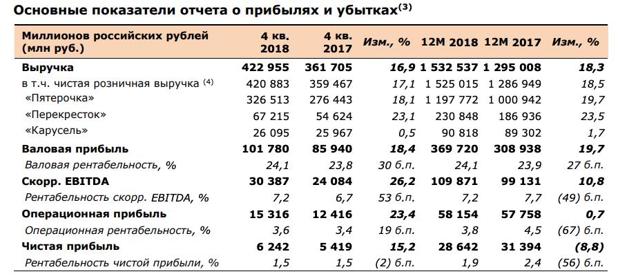 X5 retail отчет за 4-й квартал 2018 МСФО