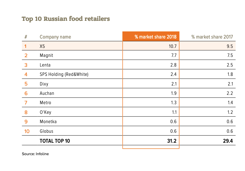 Доля X5 на российском рынке