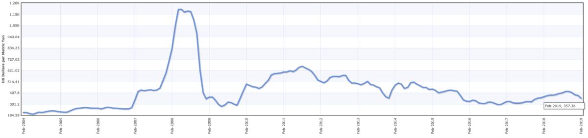 Фосагро цены на удобрения