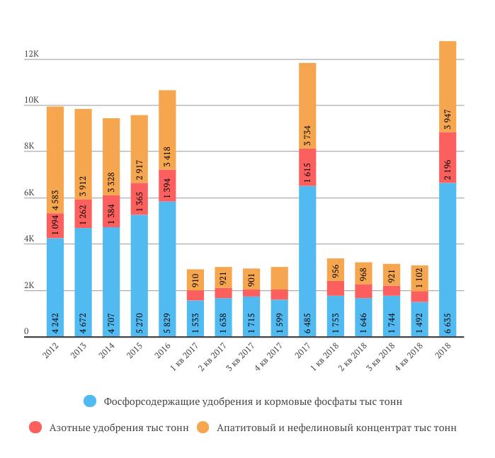 Фосагро продажи в 2018 году