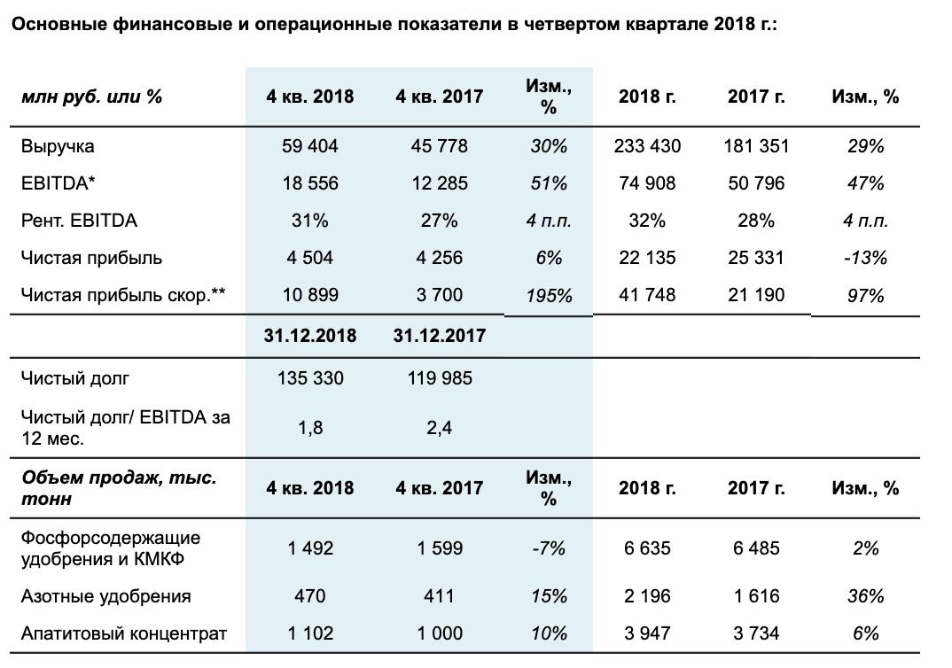 Фосагро отчет за 2018 год МСФО