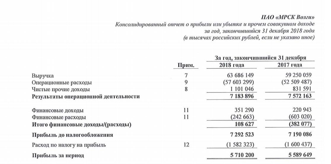 МРСК Волги отчет МСФО