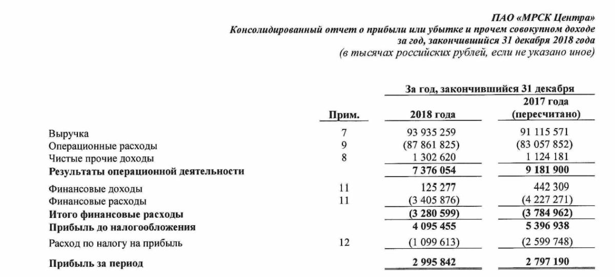 МРСК Центра отчет за 2018 год МСФО