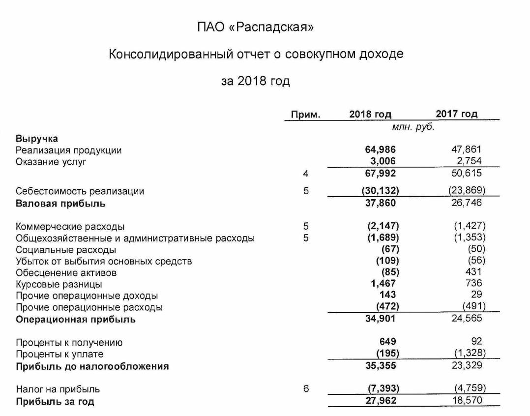 Распадская отчет за 2018 год МСФО